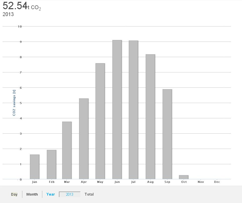 CO2 reduction thanks to MWF's solar panels in Cernusco s/N since the beginning of 2013.